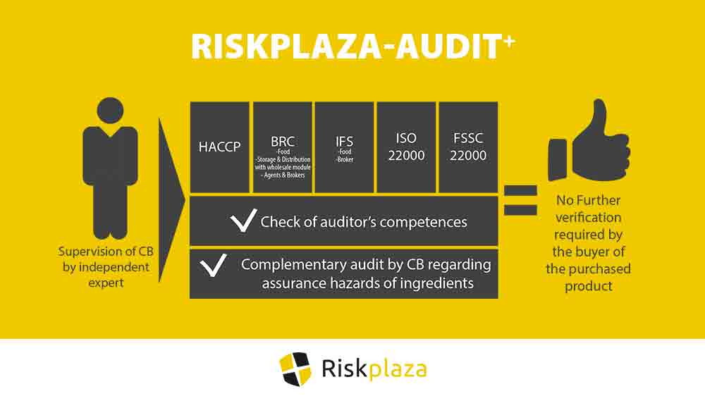 Riskplaza audit plus - Confidence in food safety of ingredients