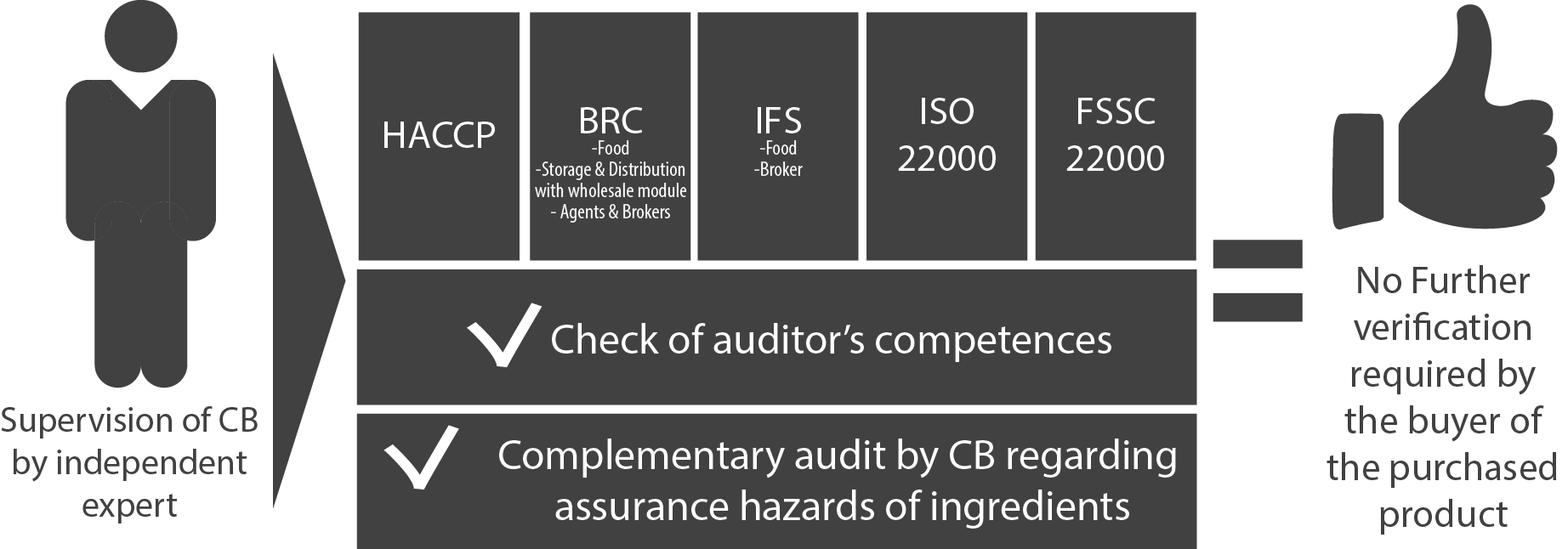 difference between fssc and iso 22000
